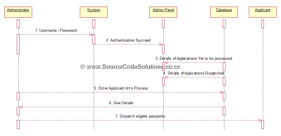 Sequence diagrams for passport automation system cs1403 case tools thus the sequence diagrams for passport automation system application was designed using rational rose software in cs1403 case tools laboratory ccuart