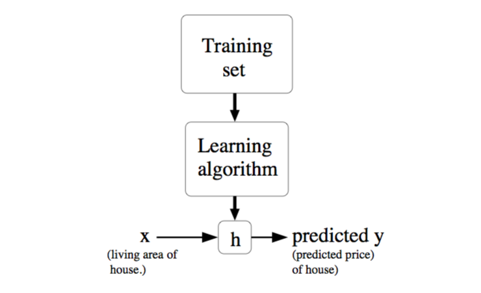 machine learning andrew ng notes