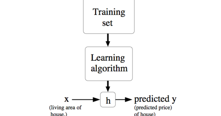 Statistical Modeling vs Machine Learning
