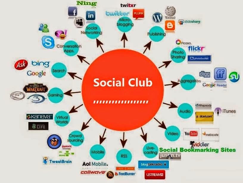 High PR Best Social bookmarking websites List For Bloggers image photo