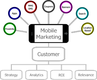 Oportunidades de ações em Marketing Digital e Marketing Mobile