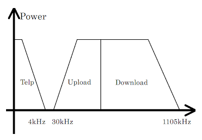 Frekuensi Wilayah ADSL