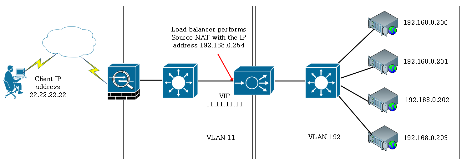 E Commerce Application The Insertion Of The Client Ip Address Into The Http Header Allows The Servers To See The Ip Address That Made The Connection