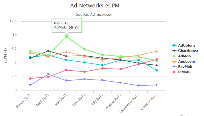 Highest Paying eCPM Mobile Ad Network