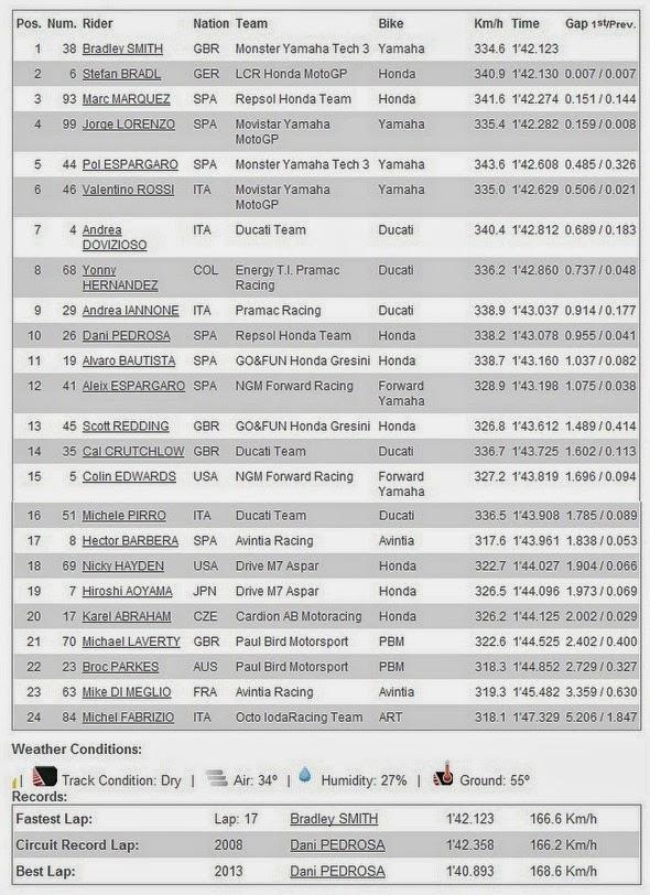 Hasil FP2 MotoGP Catalunya Spanyol 2014