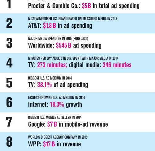 """companies that spends the highest on advertising"""