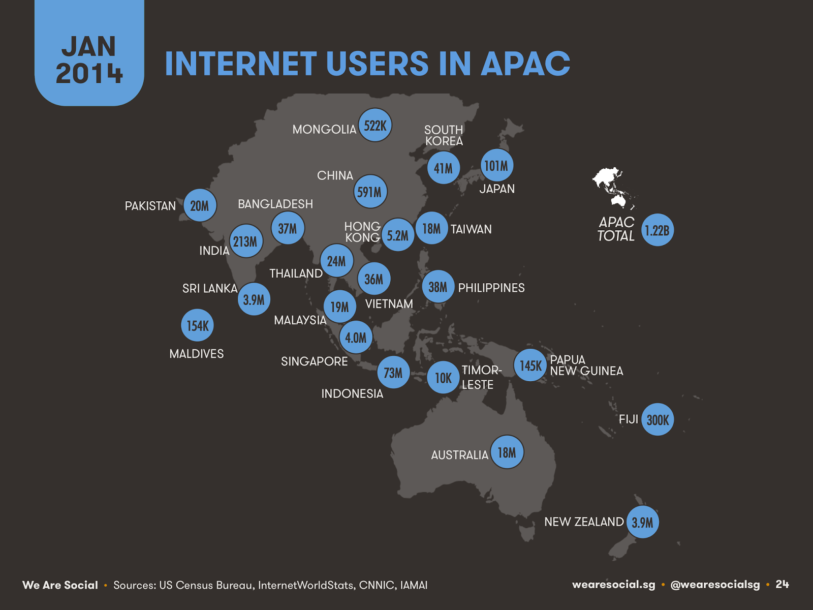 Asia Pacific Internet Users 2014