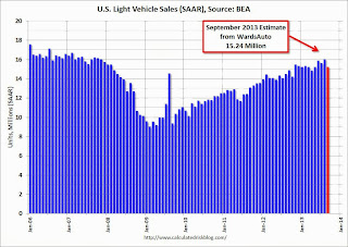 U.S. Light Vehicle Sales decline to 15.2 million annual rate in September