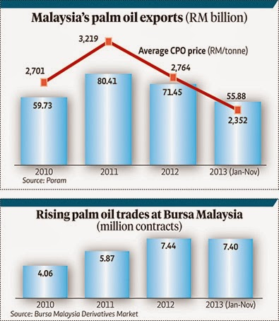 determinants of the price of palm oil in malaysia Kuala lumpur (june 6): global palm oil prices could enter a bullish phase   factors: declining fresh fruit bunches (ffb) yield of aging palm  of oil palm  plantation areas in indonesia and malaysia had been 29% and.