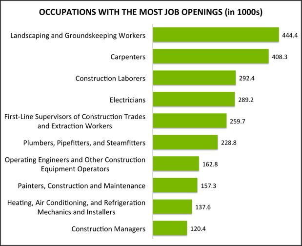 landscape design job outlook pdf