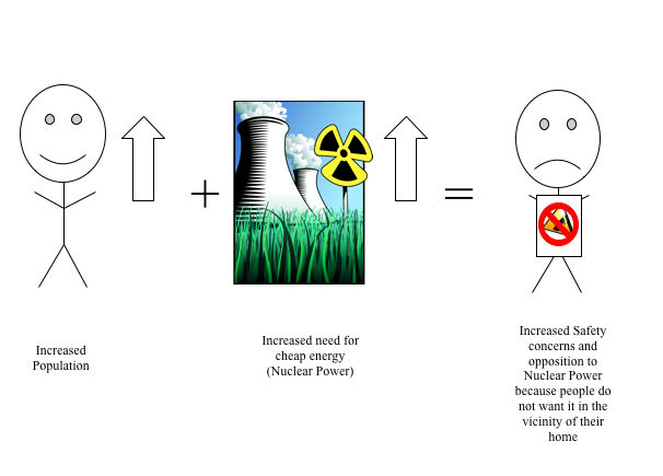 pros and cons of nuclear power essay
