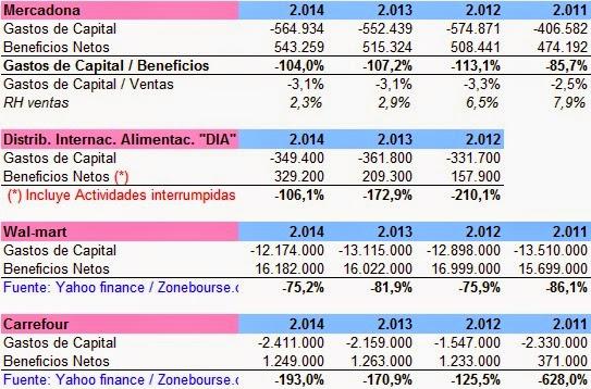 Gastos de Capital Mercadona, DIA, Carrefour y Walmart