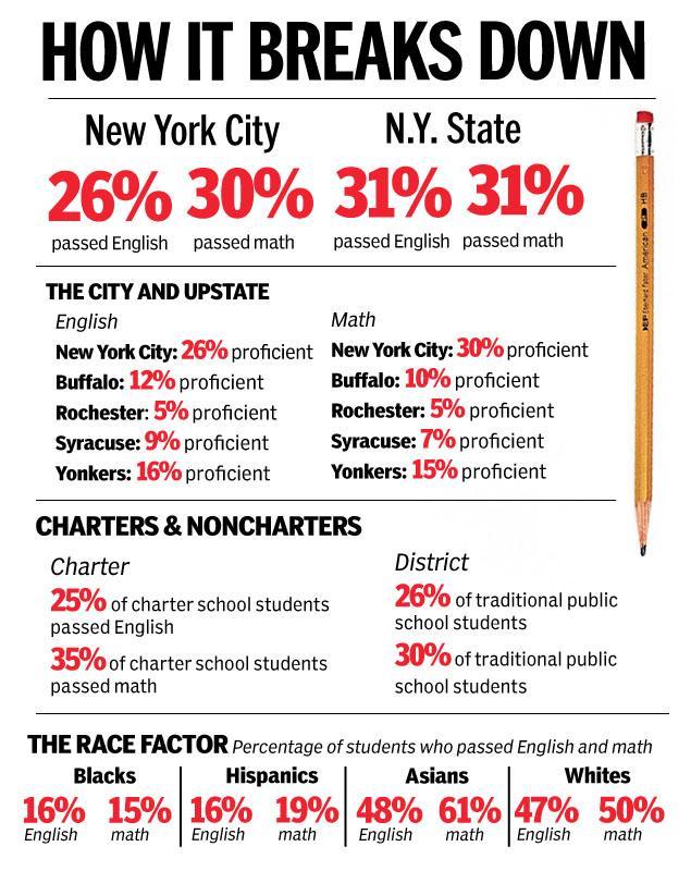 Pennsylvania Ignores Testimony And Keeps Keystone Exams As