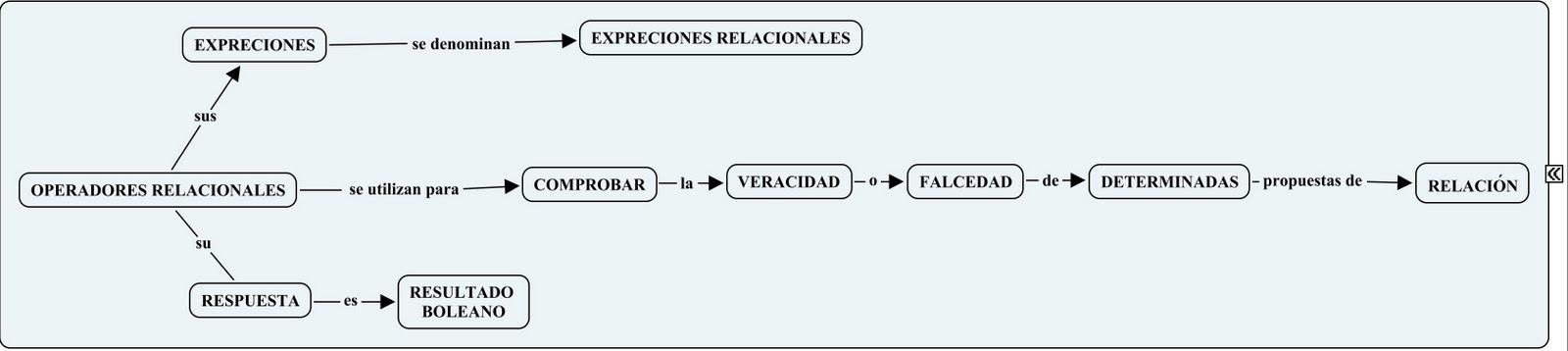 EXCEL: Operadores racionales en excel
