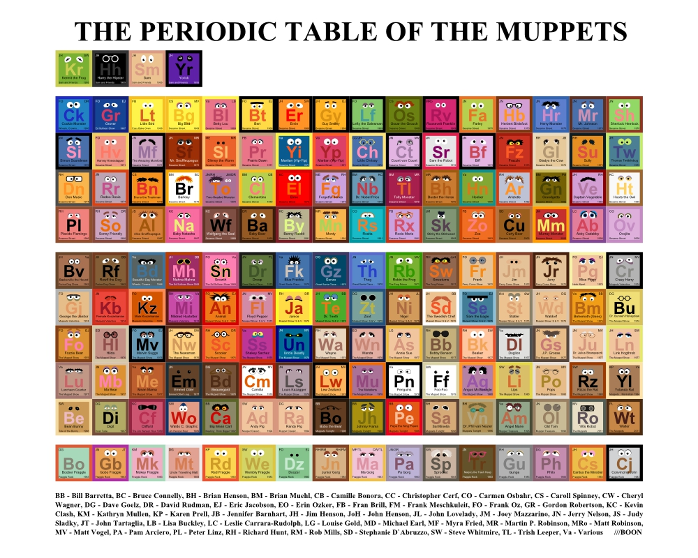 Mike baboon design the periodic table of the muppets the periodic table of the muppets gamestrikefo Image collections