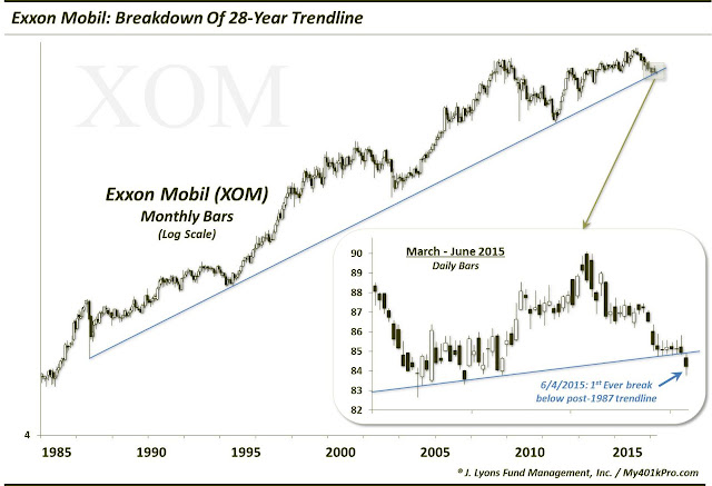 World's 2nd Biggest Stock Breaks 28-Year Trendline