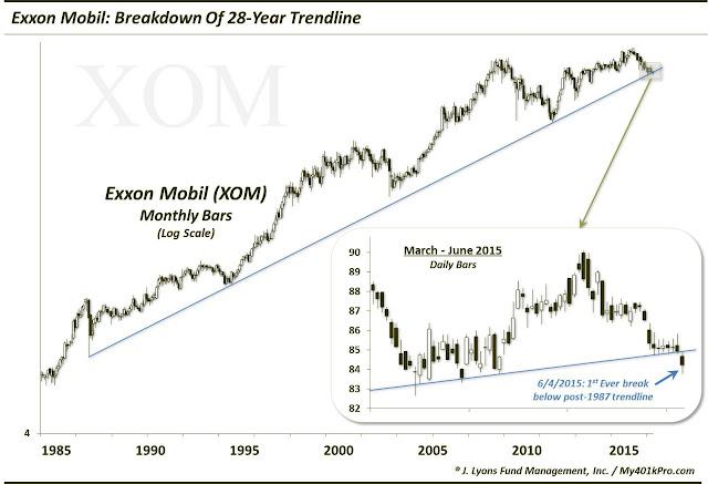 World's 2nd Biggest Stock Breaks 28-Year Trendline