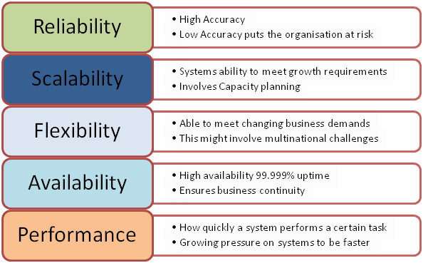 characteristics of the accounting information systems This article reviews the extant accounting information systems (ais) literature by  conducting  the effects of user characteristics on query performance in.