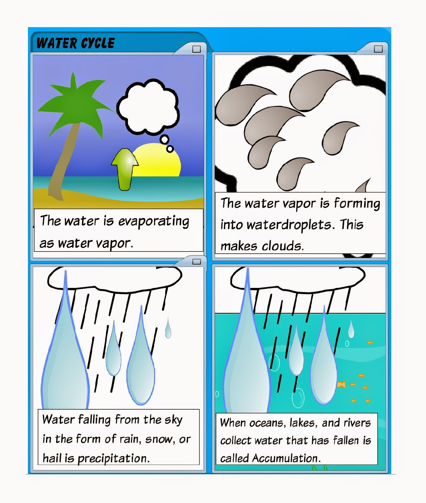 Water Cycle Comic Strip Water Ionizer