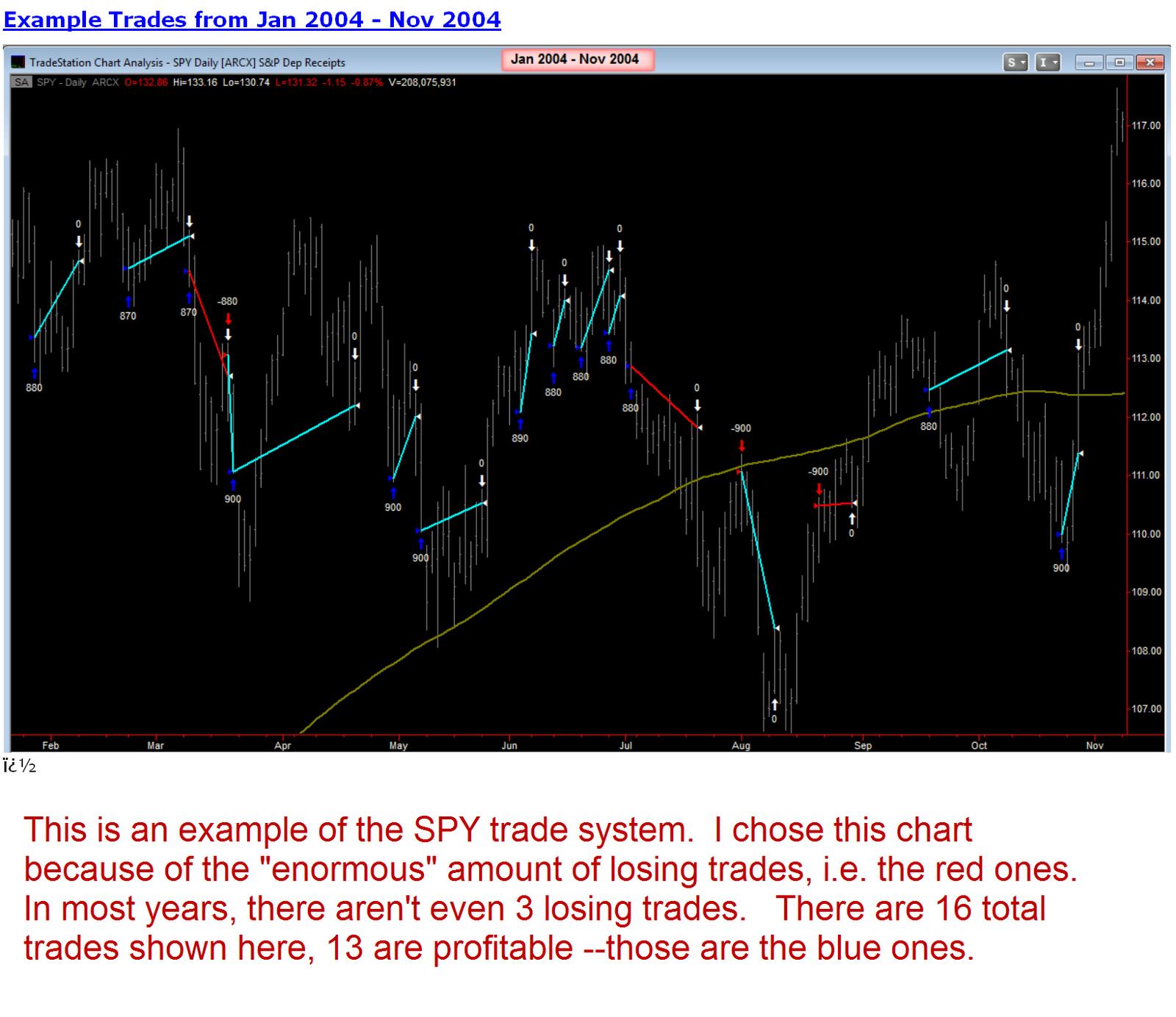 Spy trading system