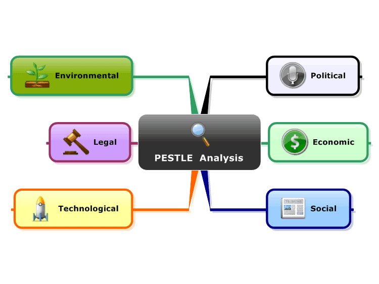 p e s t analysis on asda Check out our top free essays on pestle asda to help you write your own essay brainiacom join now planning tools a pestle analysis is an approach used in the process of strategic planning to review the external environment affecting a business now & in the.