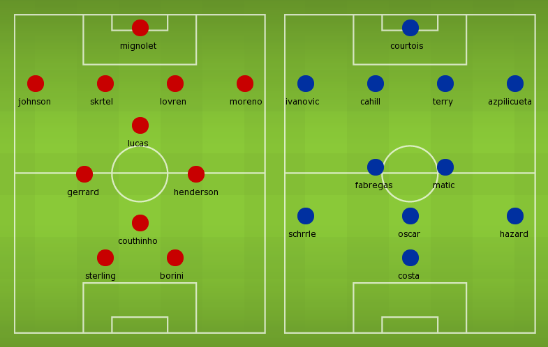 Possible Line-ups, Stats, Form Guide: Liverpool vs Chelsea