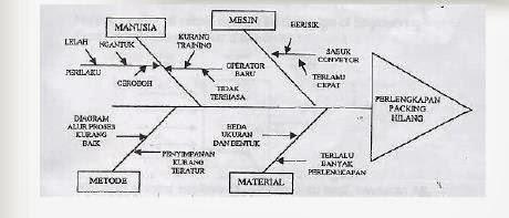 N3 nhedblog diagram sebab akibattulang ikan fishbone ishikawa contoh aplikasi diagram sebab akibat ccuart Choice Image