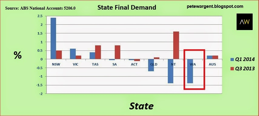 State final demand