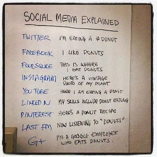 Social Media Explained - List of Social Media Websites and Purpose of Usage