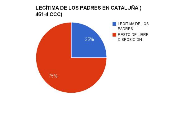 Legítima de los padres en Cataluña (451-4 CCC)