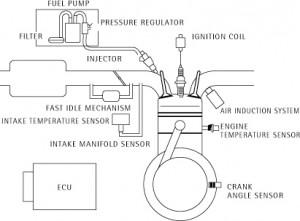 Sistem injeksi