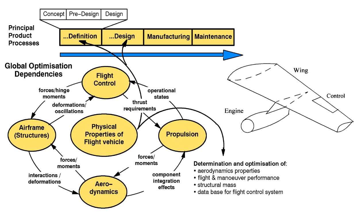 conceptual design phase diagram for aircraft design