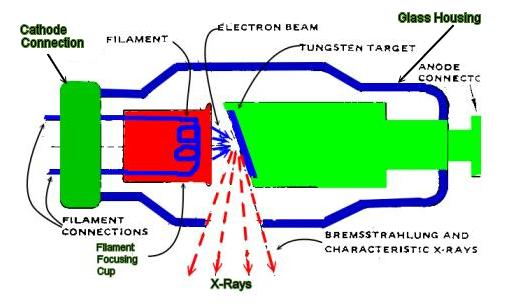 ... together with Tesla Radiant Energy Generator. on x ray tube schematic