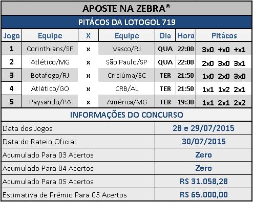 LOTOGOL 719 - PITÁCOS DA ZEBRA