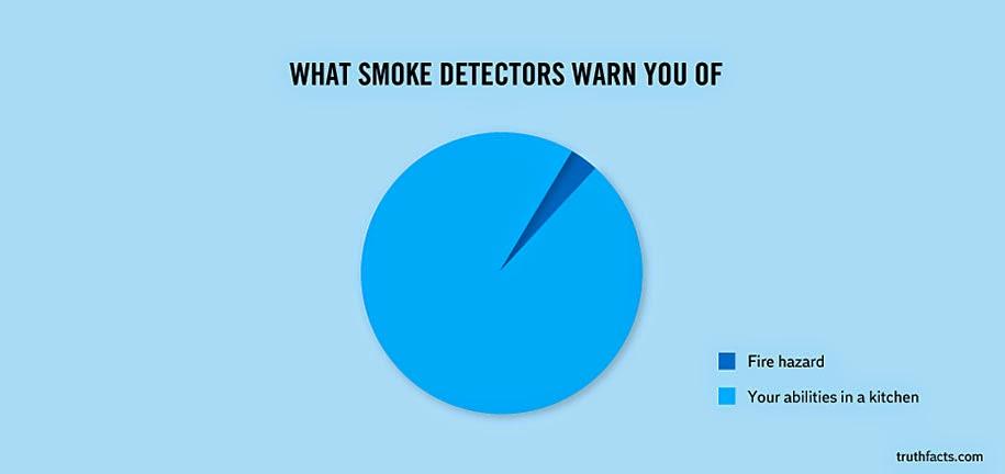 fire vs. kitchen accidents detection graph