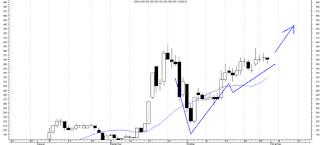 analisa teknikal, rekomendasi saham harian, saham, rekomendasi saham hari ini, doktermarket, cnko