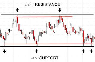 Gambar Area support dan resistance