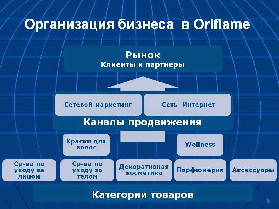 Организация бизнеса в Орифлэйм
