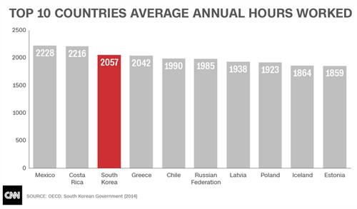 Tốp 10 nước có số giờ làm việc trung bình thường niên cao nhất trong OECD năm 2014