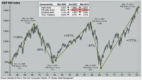 The Market Is Now Exactly As Overvalued As It Was At The Last Bubble Peak S&P 500
