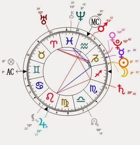 how to read astrology transit