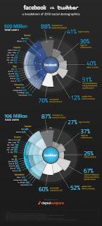[Infographie] Facebook contre Twitter en 2012