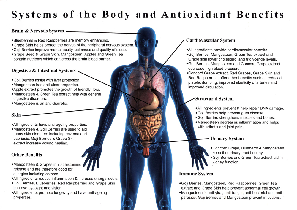 Click Here for benefits of antioxidants