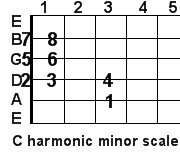 C harmonic minor guitar scale