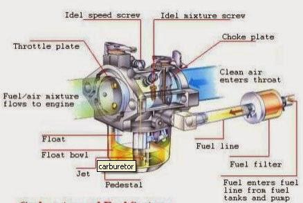 Daftar Komponen Karburator Mobil