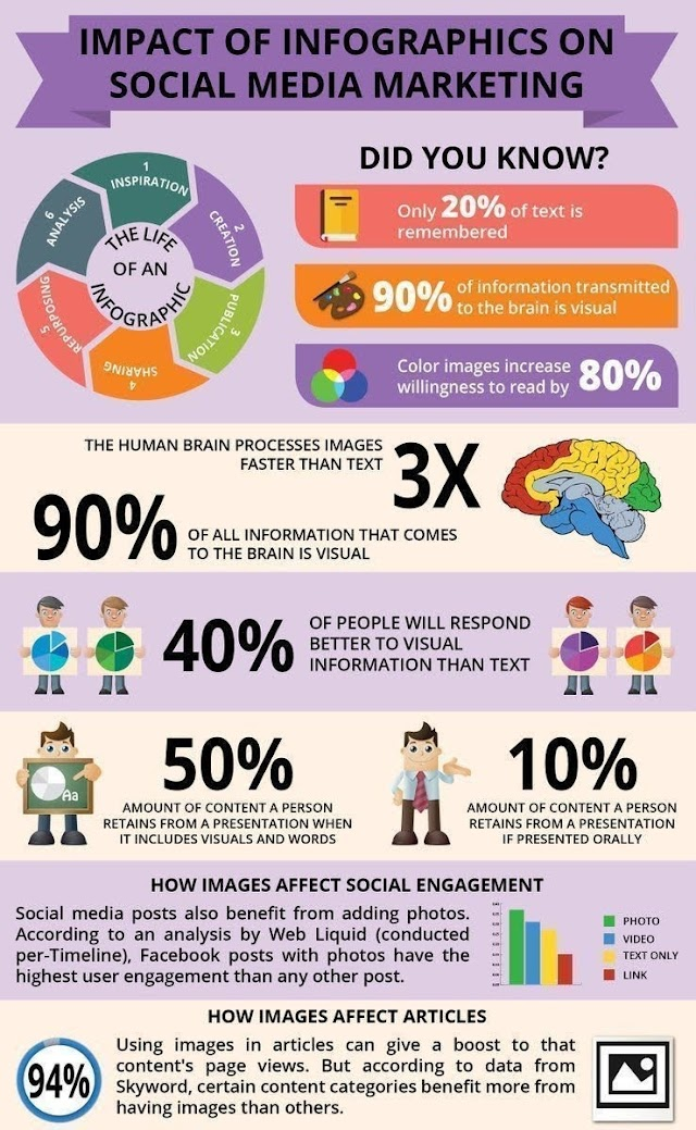 Impact of infographic on social media marketing