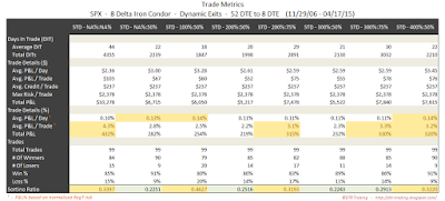 Iron Condor Trade Metrics SPX 52 DTE 8 Delta Risk:Reward Exits