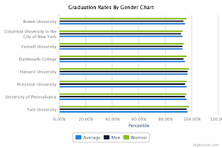 Ivy League Graduation Rates By Gender Chart