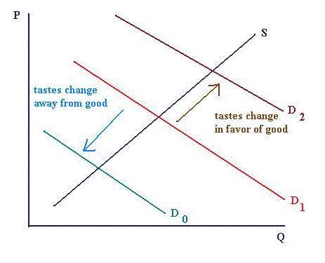 Determinants of elasticity demand