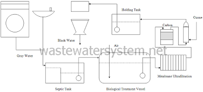 gray water recycling system